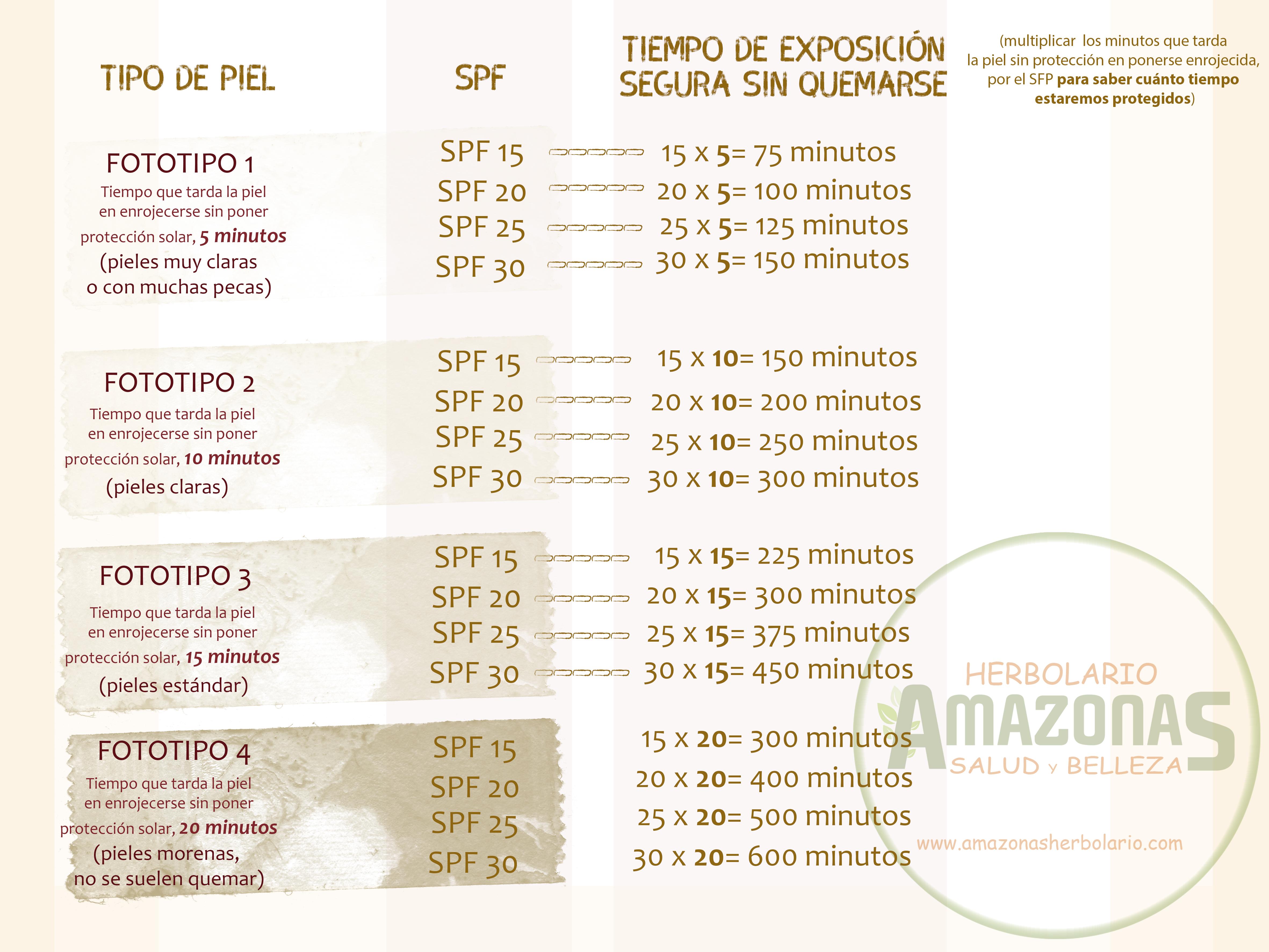 factor proteccion solar cremas
